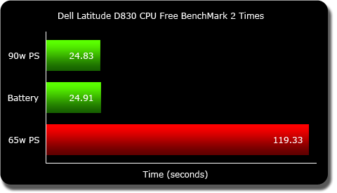 Dell Latitude D830 CPU Mark Chart